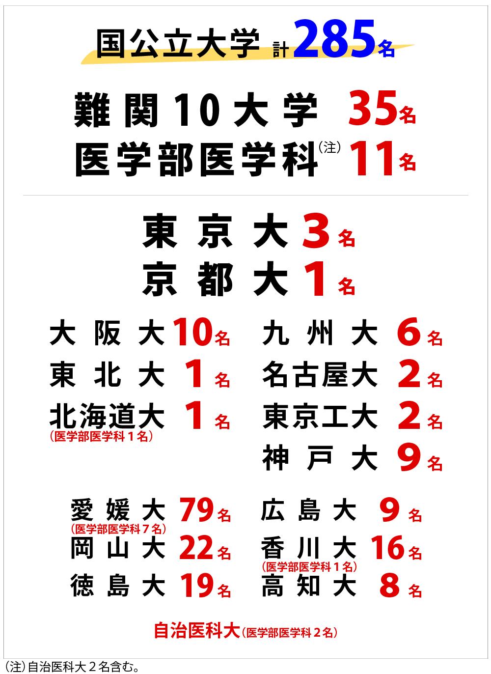 学習塾・寺小屋の国公立大学2021年合格者数