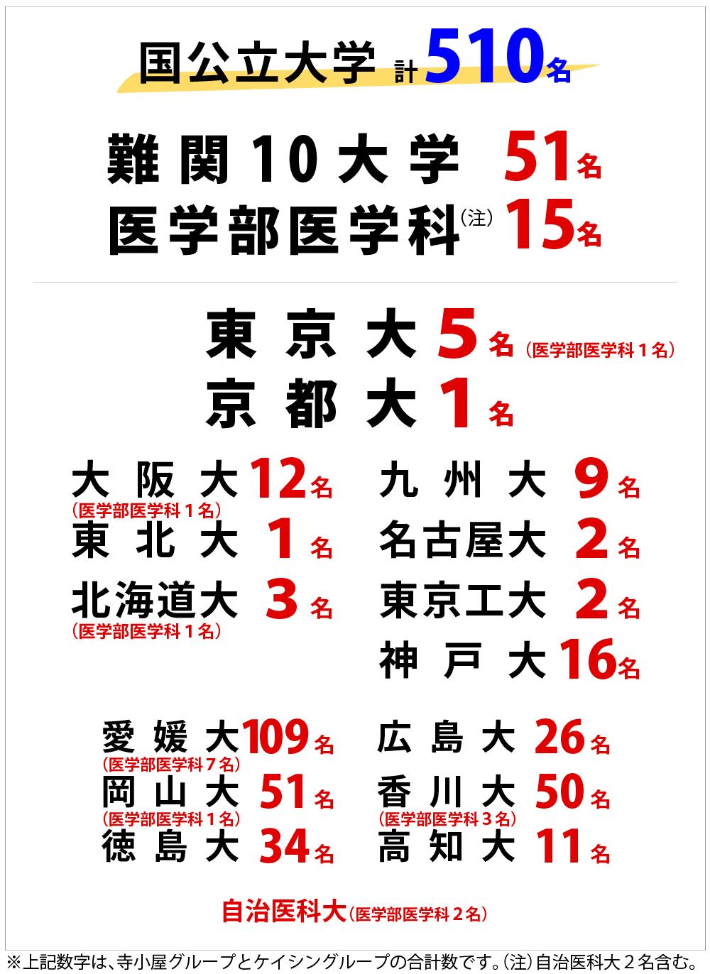 学習塾・寺小屋の国公立大学2021年合格者数(グループ全体数)