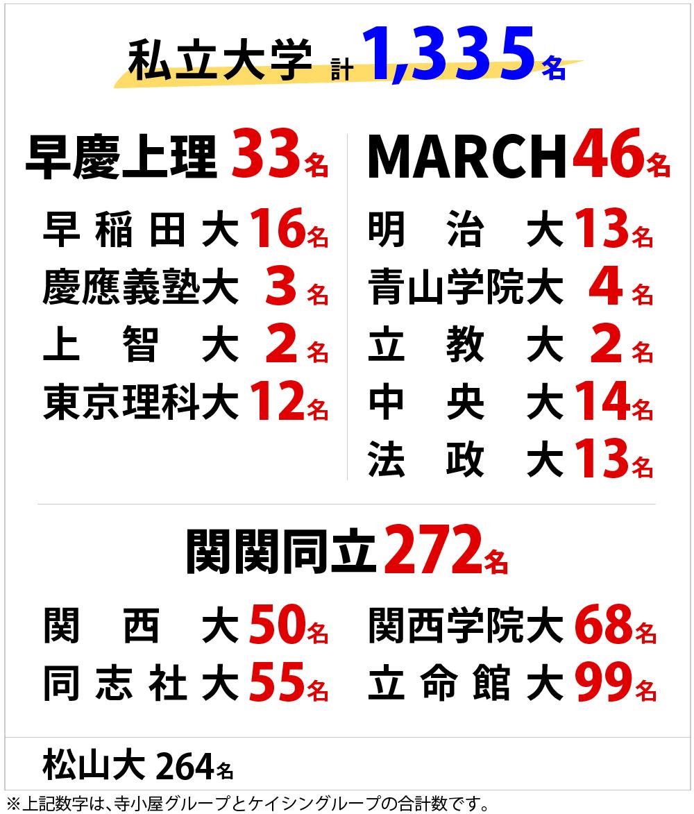 学習塾・寺小屋の私立大学2021年合格者数(グループ全体数)
