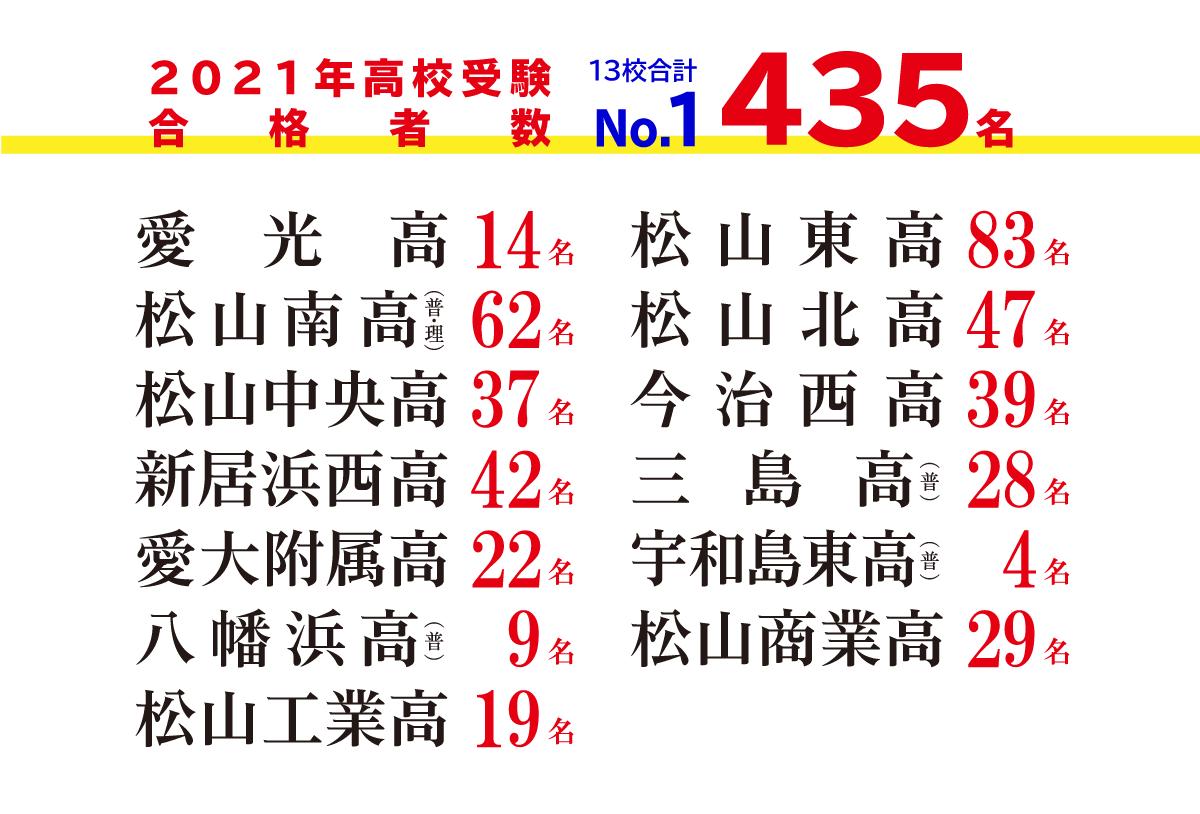 寺小屋は今年も愛媛高校受験合格実績No.1です